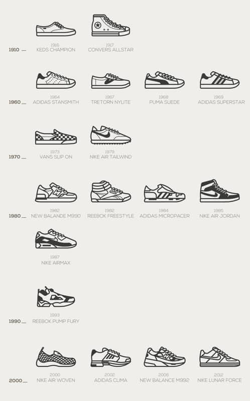 tipos zapatillas